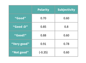 polarity and subjectivity chart