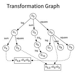 transformation graph