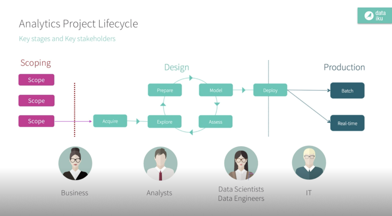 data science machine learning and ai project lifecycle map