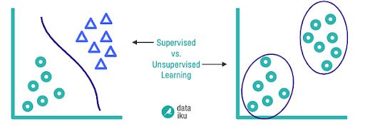 Supervised vs. Unsupervised machine learning