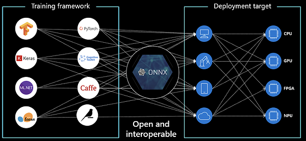 what is ONNX diagram