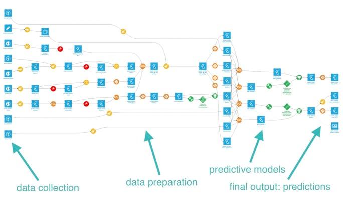 Predicting London Crime Rates Using Machine Learning