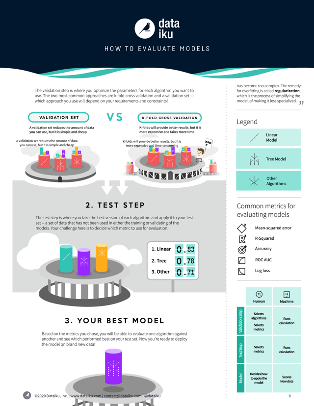 How to Evaluate Models infographic
