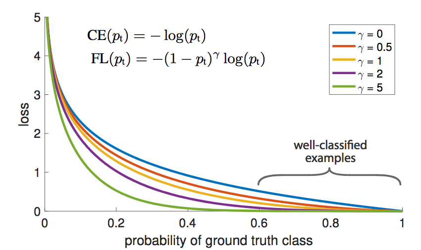 The focal loss under various modulating factors