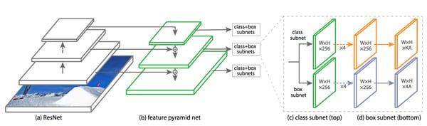 The RetinaNet architecture
