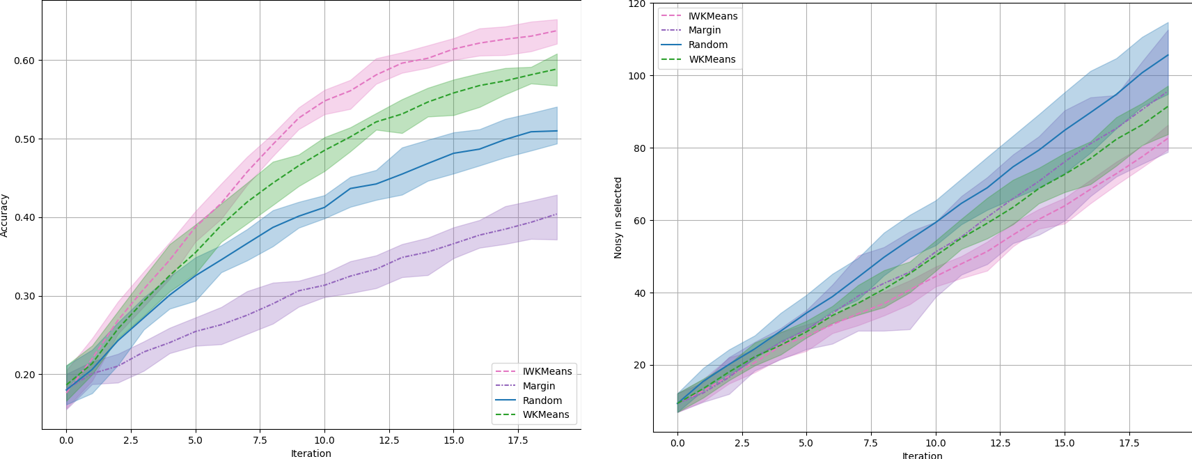 Accuracy on a synthetic dataset with 2 features, 10 classes, and 10,000 samples, of which 50% are noisy.