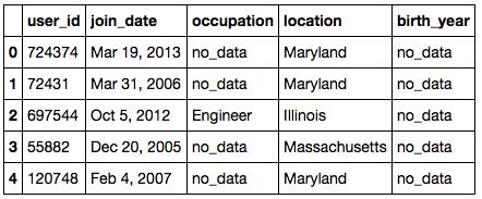 Head of the user metadata dataset