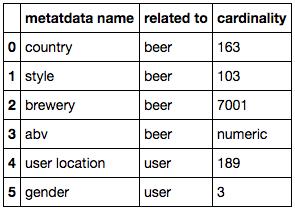 Cardinality of the metadata available