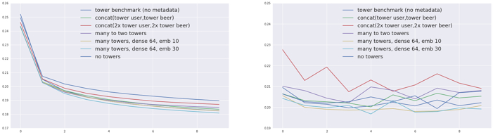Training (left) and evaluation (right) errors for the compared models.