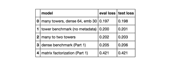 model results from test set