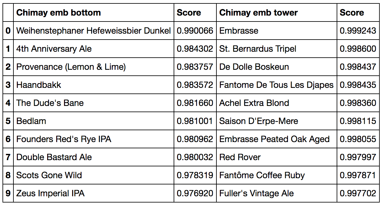 cosine similarity closest beers to Chimay at the bottom (left) and tower (right) embeddings