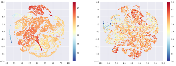 Left: 10.000 most rated beers, right: 10.000 least rated beers. Color: average rating.