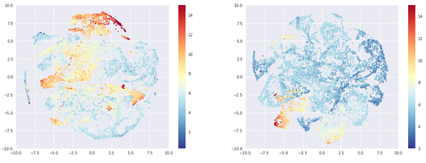 Damn, t-sne art mastered! Left: 10.000 most rated beers, right: 10.000 least rated beers. Color: ABV.