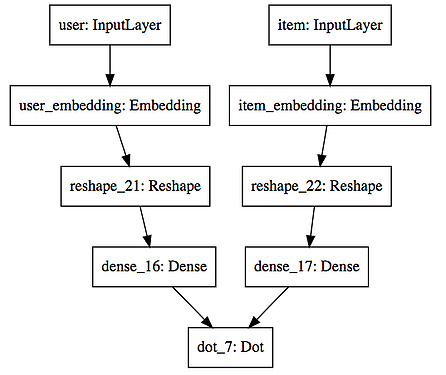 improving the dot architecture