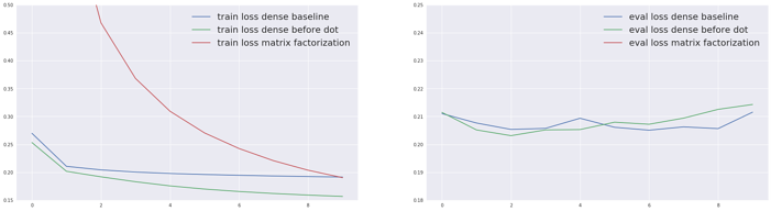Training (left) and evaluation (right) loss for the compared models