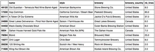 Head of the beer metadata dataset