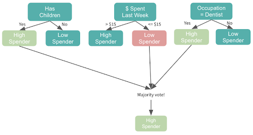 Boosting ensemble tree based model method represented in a chart form
