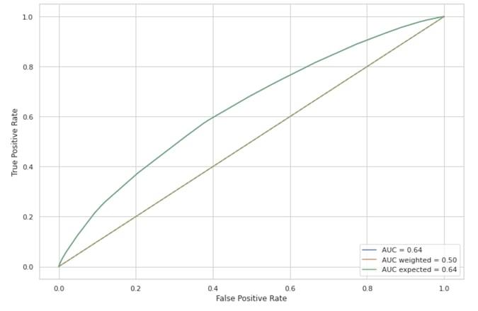 3 different ROC curves