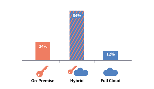 data-showing-cloud-vs-onprem-vs-hybrid-machine-learning