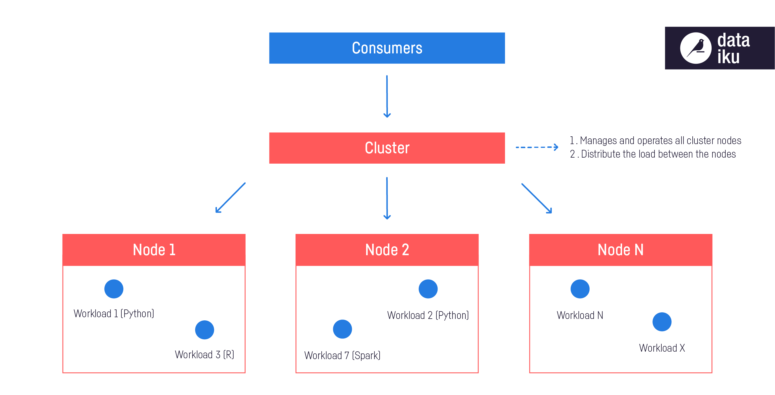 cluster-with-workloads
