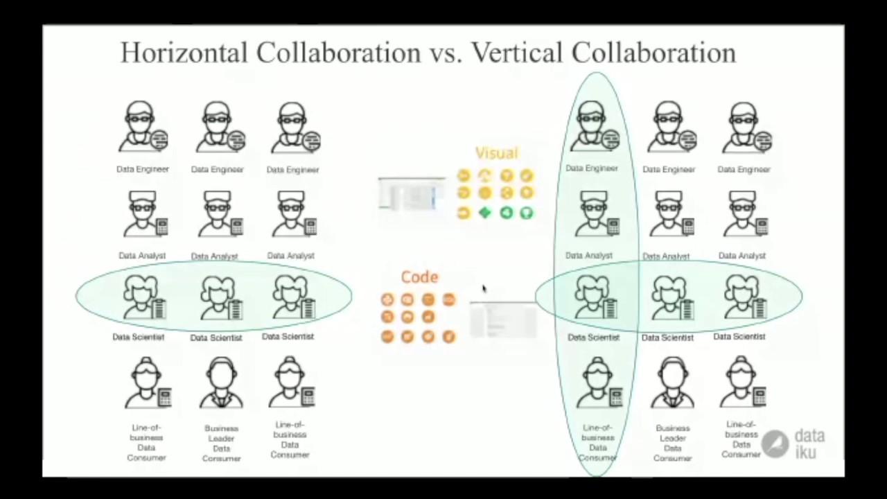 collaboration-dataiku