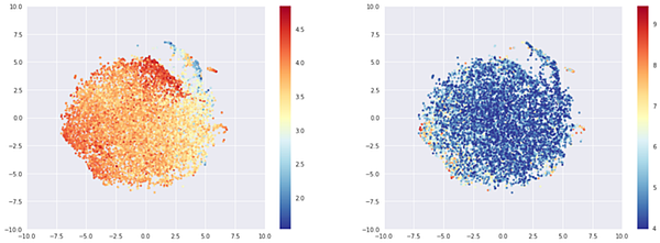 T-sne representation of the most rated beers embeddings