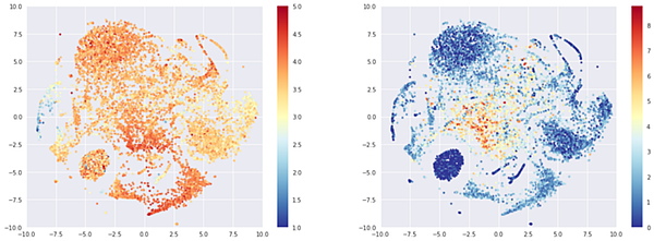 T-sne representation of the beers embeddings