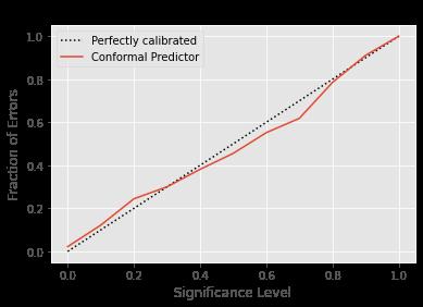 conformal calibration curve