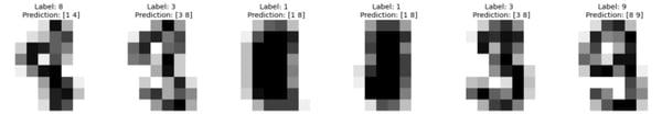 conformal predictions