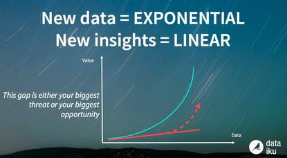 data-value-problem 2