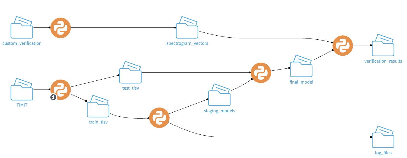 dataiku flow for speaker verification project