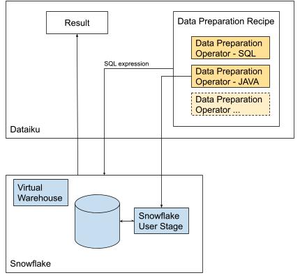dataiku snowflake architecture diagram