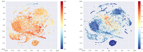 T-sne representation of random beers embeddings, colored by average rating (left) or log of number of times rated (right)