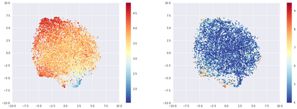 T-sne representation of the most rated beers embeddings, colored by average rating (left) or log of number of times rated (right).