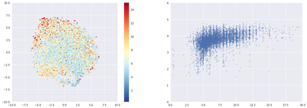 Left: t-sne colored by ABV. Right: x axis is ABV, y axis is rating.