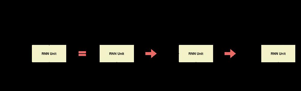 Figure 1 — Representation of RNNs, illustration by Lina Faik