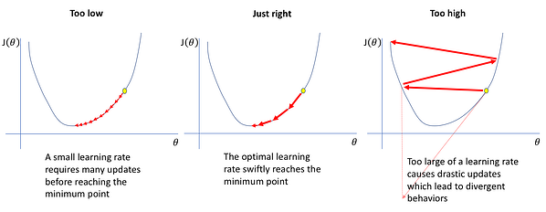learning rates can affect navigation example