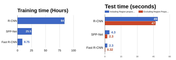 Fast R-CNN results against R-CNN