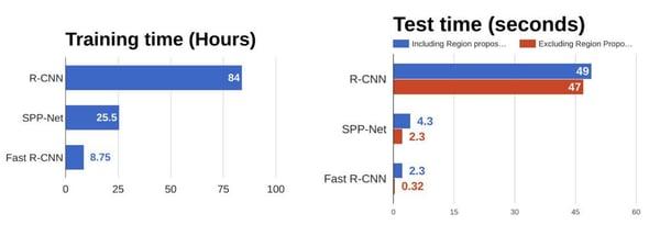 Fast R-CNN results against R-CNN