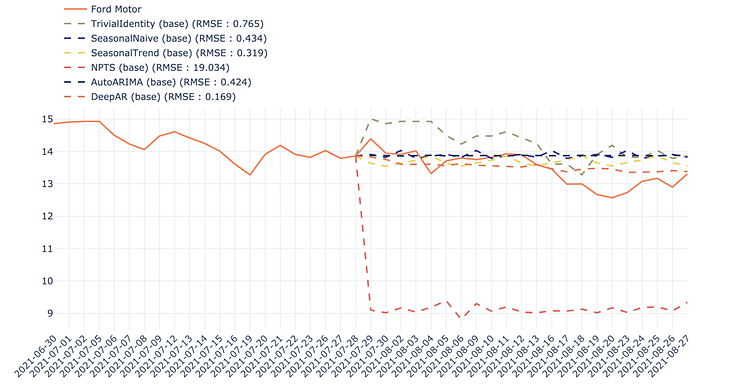 comparison between different models for Ford Motor stock price prediction