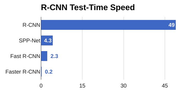 R-CNN test for time speed