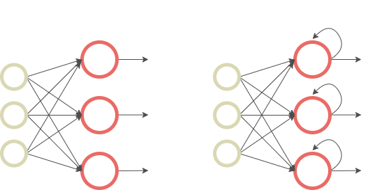 Figure 2 — Comparison of Feed-Forward Neural Networks (left) and RNNs (right), illustration by Lina Faik
