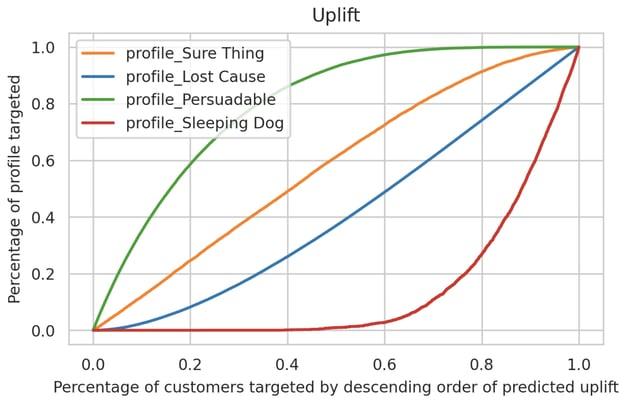 uplift chart