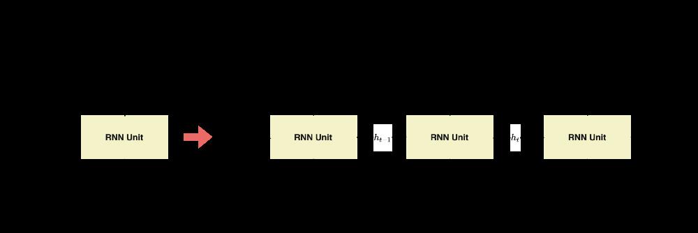 Figure 3 — Unrolled representation of RNNs, illustration by Lina Faik