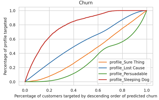 churn predictions