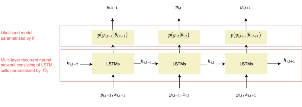 DeepAR framework