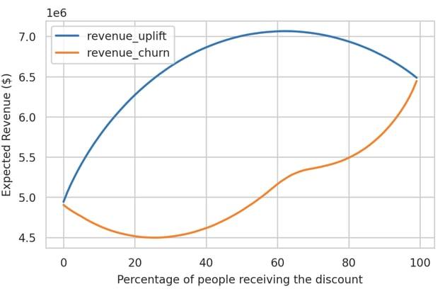 expected revenue churn vs. uplift