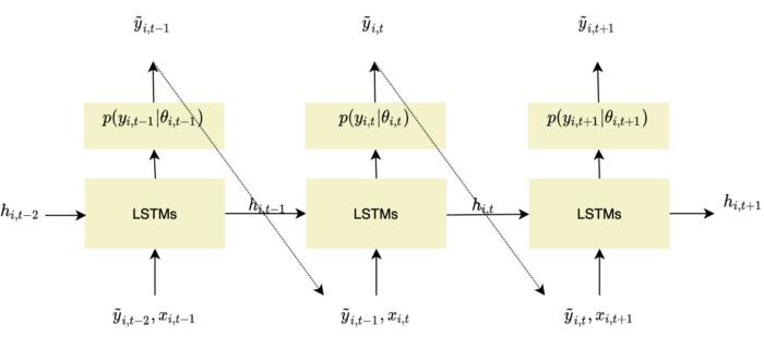 forecasting strategy for DeepAR models