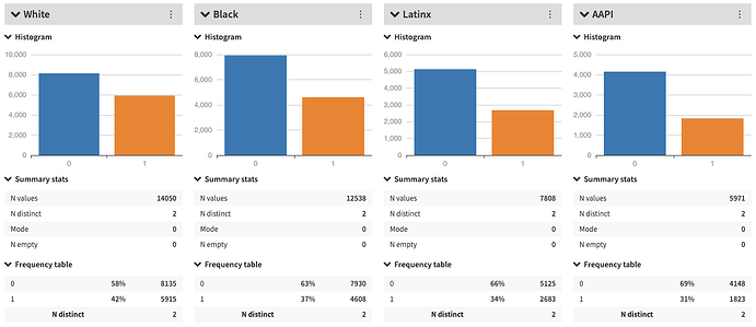 different races histogram