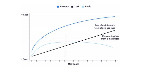 graph showing economics of AI revenue vs. cost of maintenance vs. profits